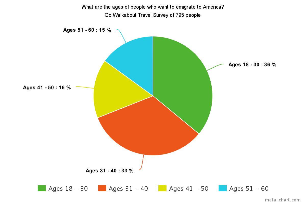 age-emigrating-america