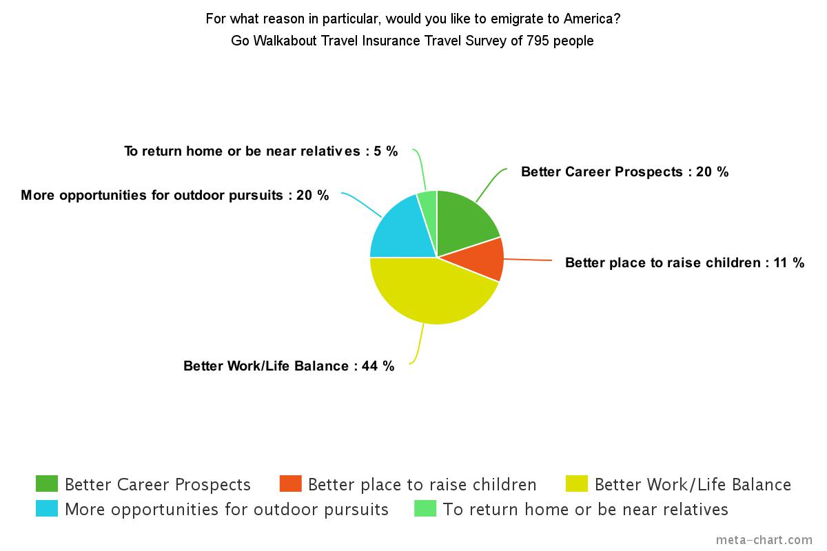 why-emigrate-america